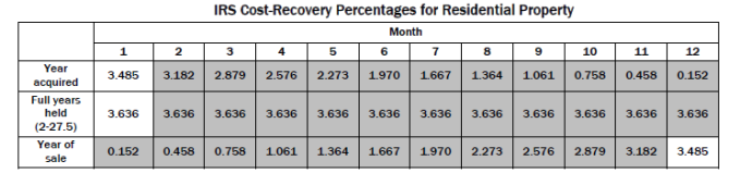 IRS Cost Recovery Schedule Residential.png